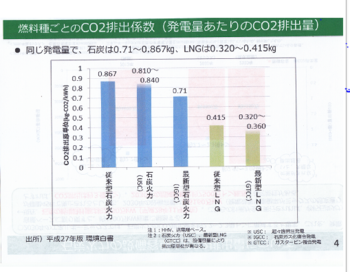 CO2排出量.PNG