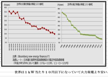 世界の太陽光発電と風力発電.PNG