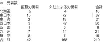 保線区の死亡者数.PNG