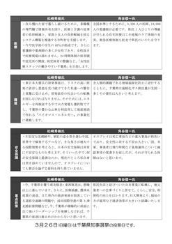 千葉県知事選候補予定者への公開質問状回答-田中アレンジ_04.jpg