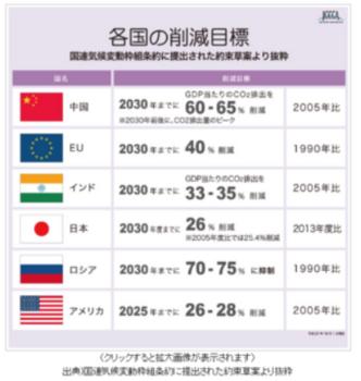 各国の削減目標.PNG