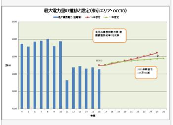 東京エリア電力使用量変化.PNG