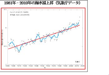 温暖化と海水温度の上昇.PNG