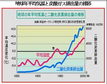 炭酸ガス排出量.PNG