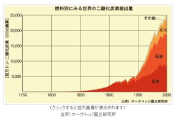 CO2の推移.PNG